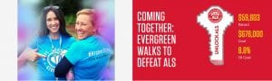 Walk to Defeat ALS: Host a Walk in Your Neighborhood @ Your Neighborhood